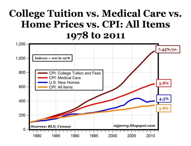 College Tuition & Fees