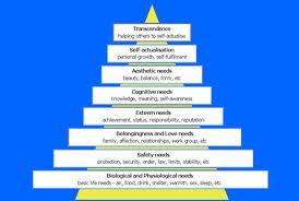 Hierarchy - Maslow